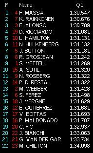 gp germania f1 2013 qualifiche diretta q1
