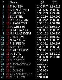 gp germania f1 2013 qualifiche diretta q2