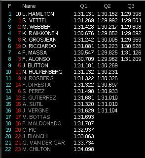 gp germania f1 2013 qualifiche diretta q3