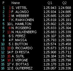 gp india f1 2013 qualifiche live q2