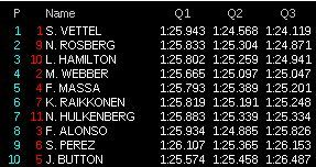 gp india f1 2013 qualifiche live q3