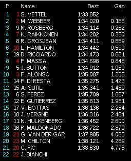 prove libere 2 giappone f1 2013 classifica 40