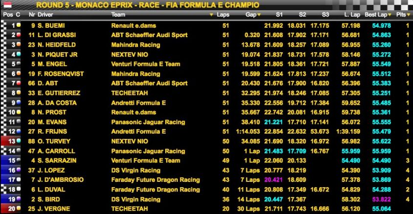 Classifica EPrix Monaco