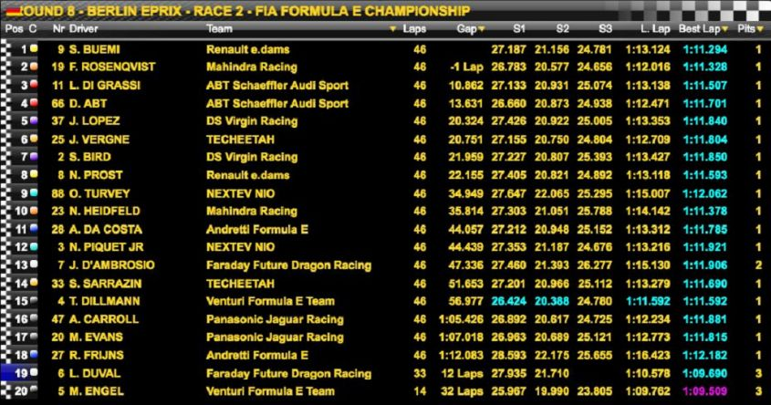 Classifica Formula E Germania 2017 gara 2