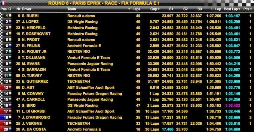 Classifica Formula E Parigi 2017