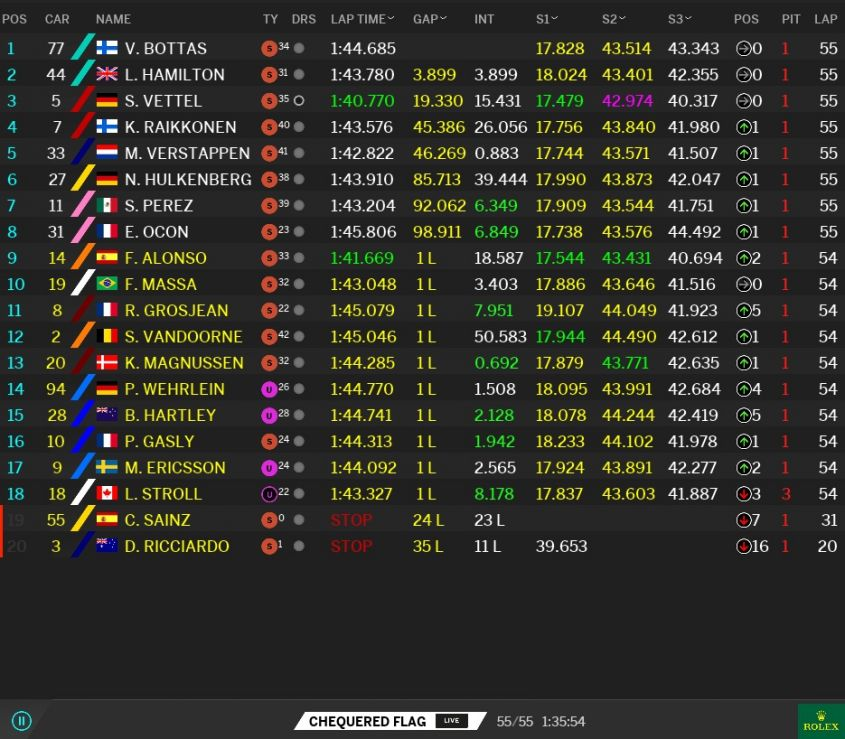 Classifica GP Abu Dhabi 2017 (6)
