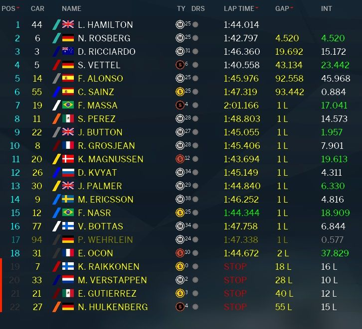 Classifica GP USA Austin F1 2016 (6)