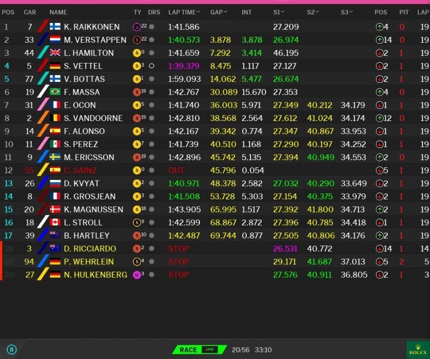Classifica GP USA F1 2017 a Austin (4)