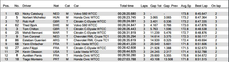 Classifica Main Race WTCC Germania 2017