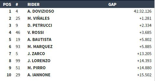 Classifica MotoGP Mugello 2017