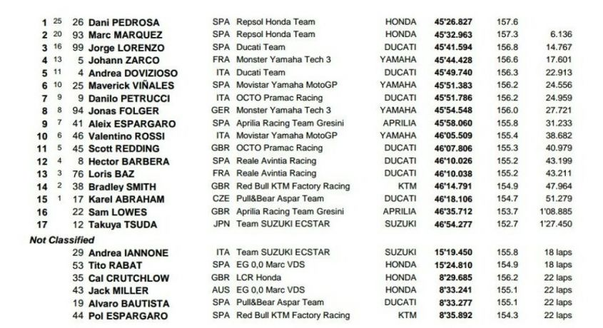 Classifica Motogp Jerez