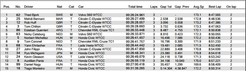 Classifica Opening Race WTCC Germania 2017