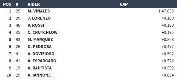 Classifica Q2 MotoGP Aragon