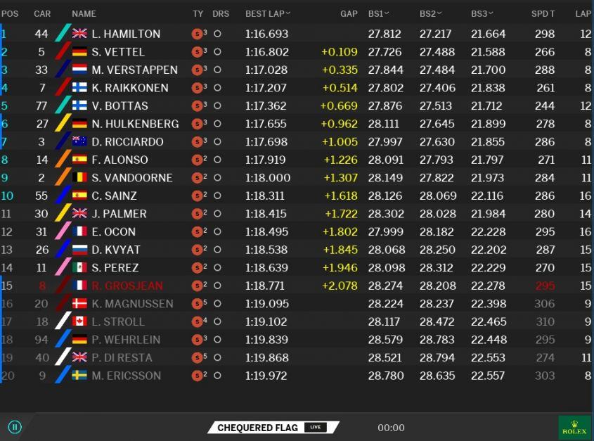 Classifica Q2 Qualifiche GP Ungheria F1 2017