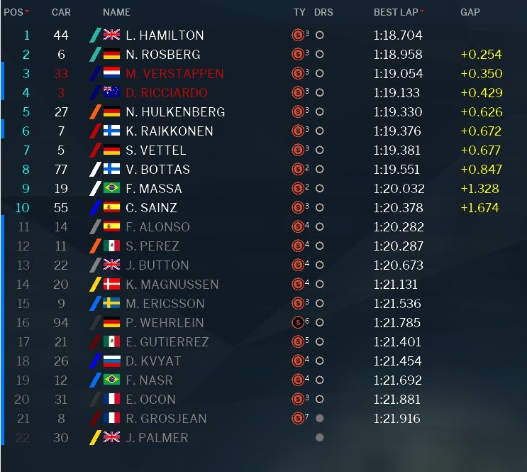 Classifica Q3 Qualifiche GP Messico 2016