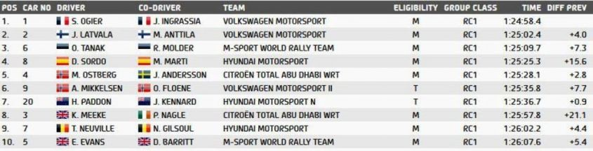 Classifica Rally Day  1