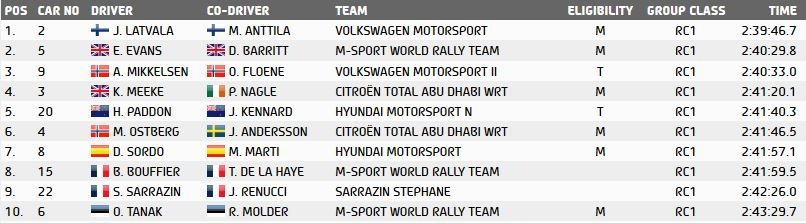 Classifica Rally Francia