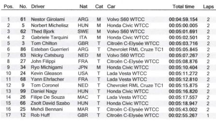 Classifica WTCC Cina 2017 Main Race