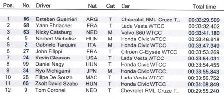 Classifica WTCC Cina 2017 Opening Race