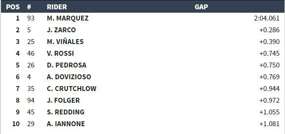 Classifica libere 2 MotoGP Austin 2017