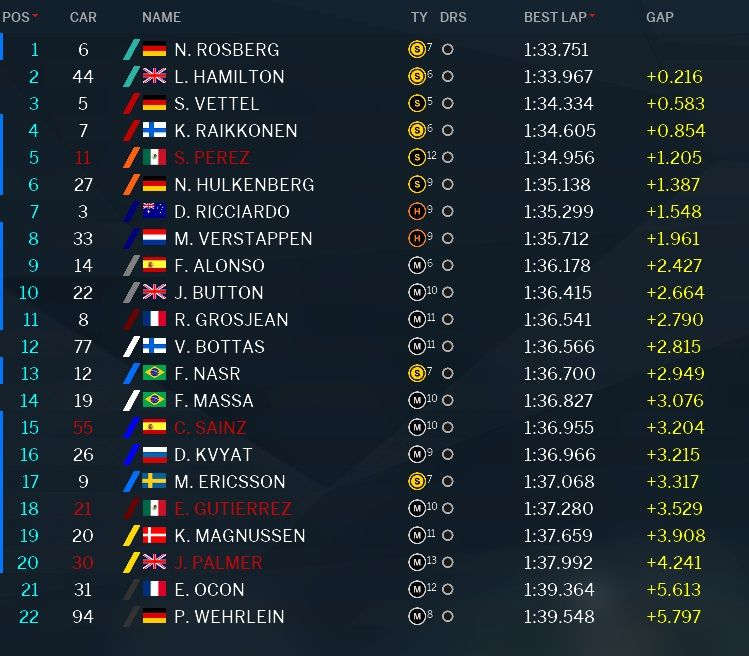 Classifica prove libere 1 GP Giappone 2016 (2)