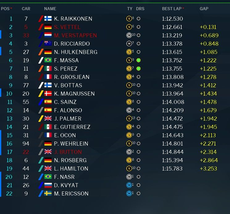 Classifica prove libere 3 GP Brasile F1 2016 (2)