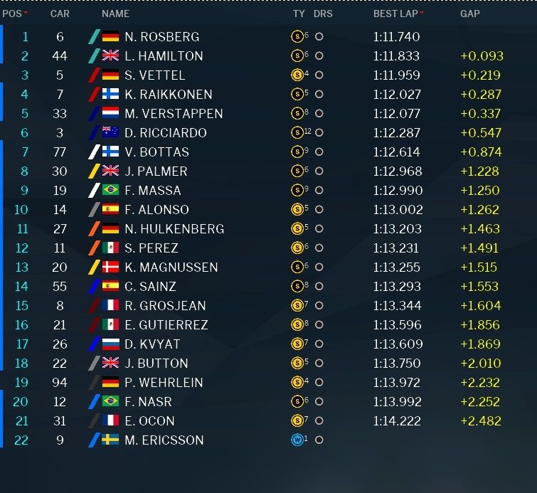 Classifica prove libere 3 GP Brasile F1 2016 (3)