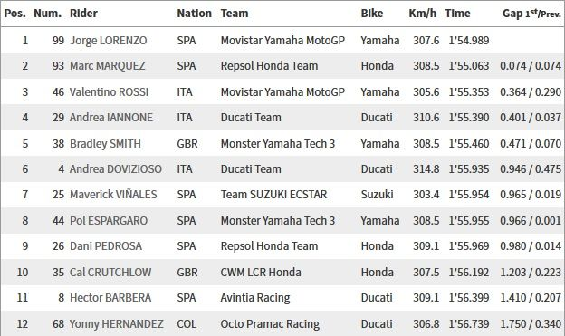 Classifica qualifiche Q2 MotoGP Brno 2015