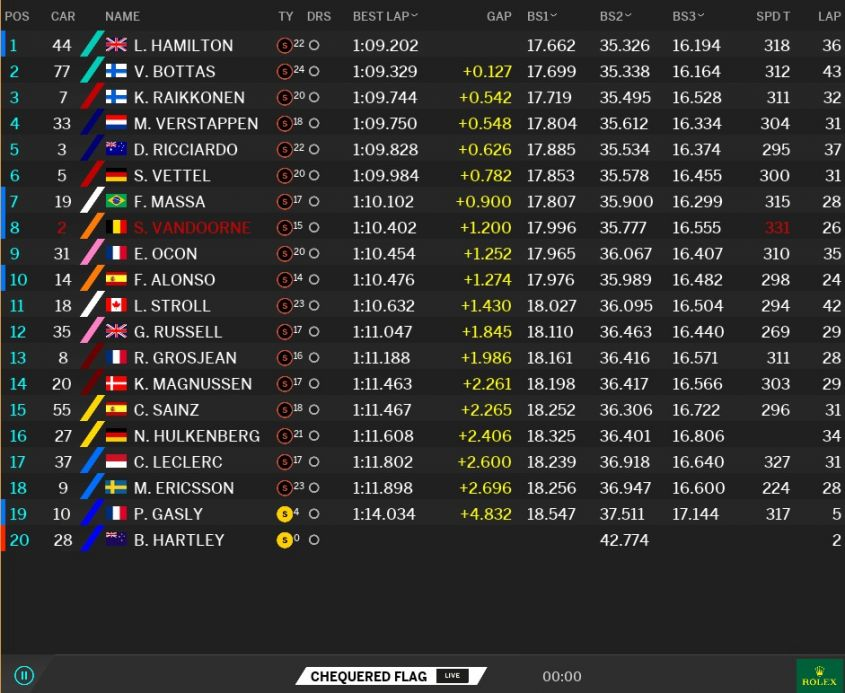 Classifica tempi Prove libere 1 GP Brasile F1 2017 (4)
