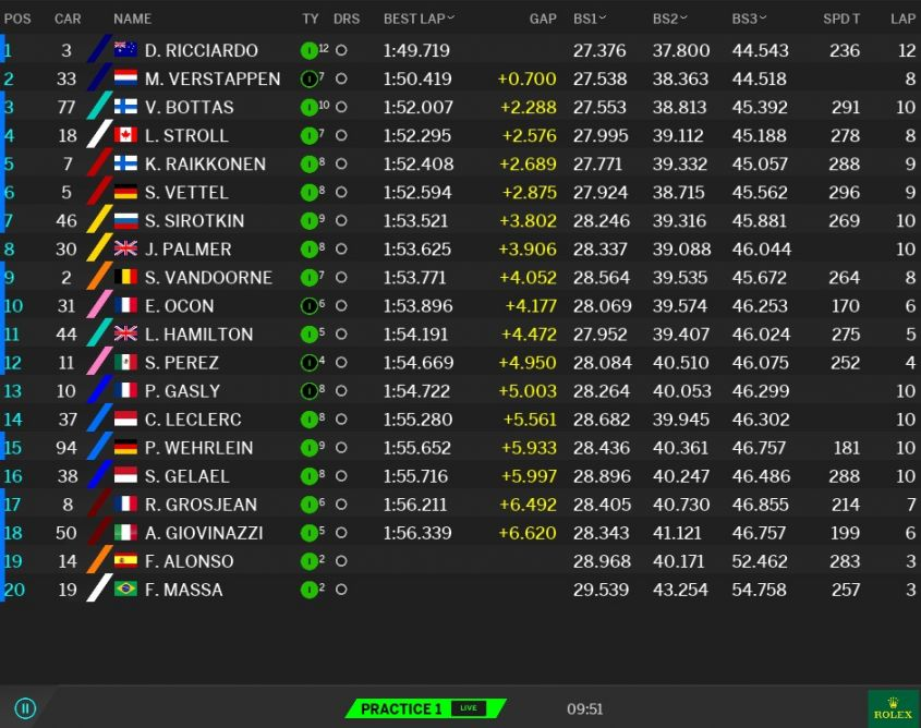 Classifica tempi Prove libere 1 GP Malesia F1 2017 (3)