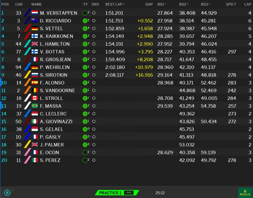 Classifica tempi Prove libere 1 GP Malesia F1 2017