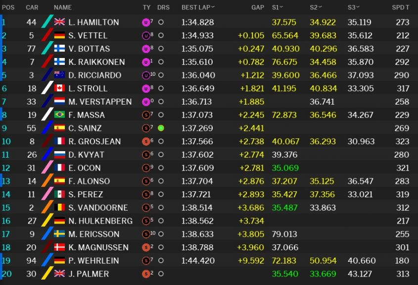 Classifica tempi Prove libere 3 GP Russia F1 2017 (2)