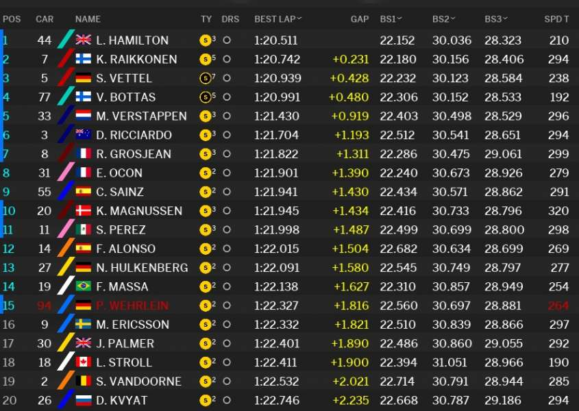 Classifica tempi Qualifiche GP Spagna F1 2017 Q1