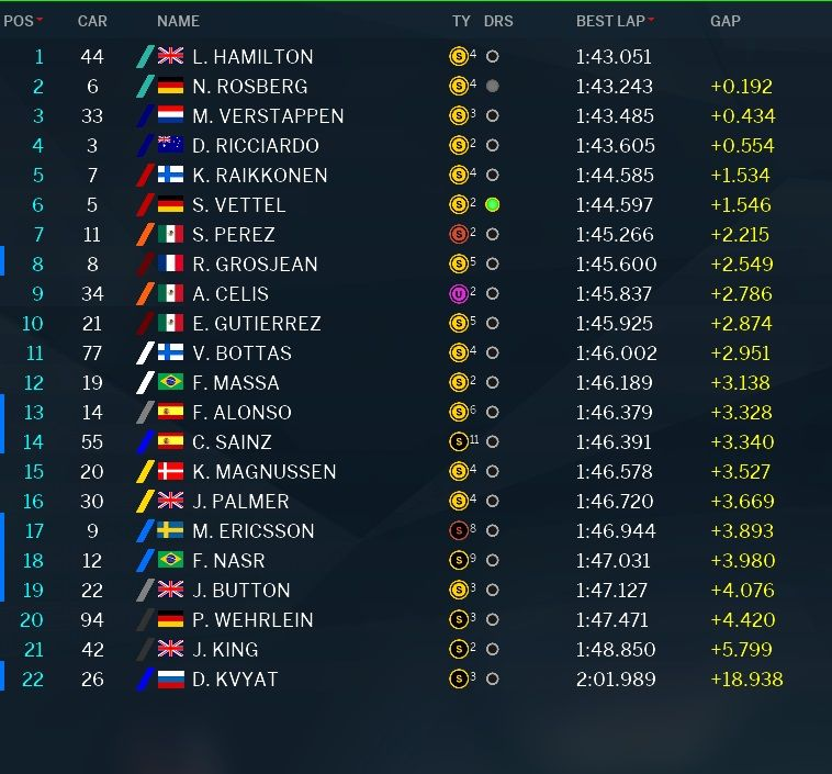 Classifica tempi prove libere 1 GP Abu Dhabi F1 2016 (3)