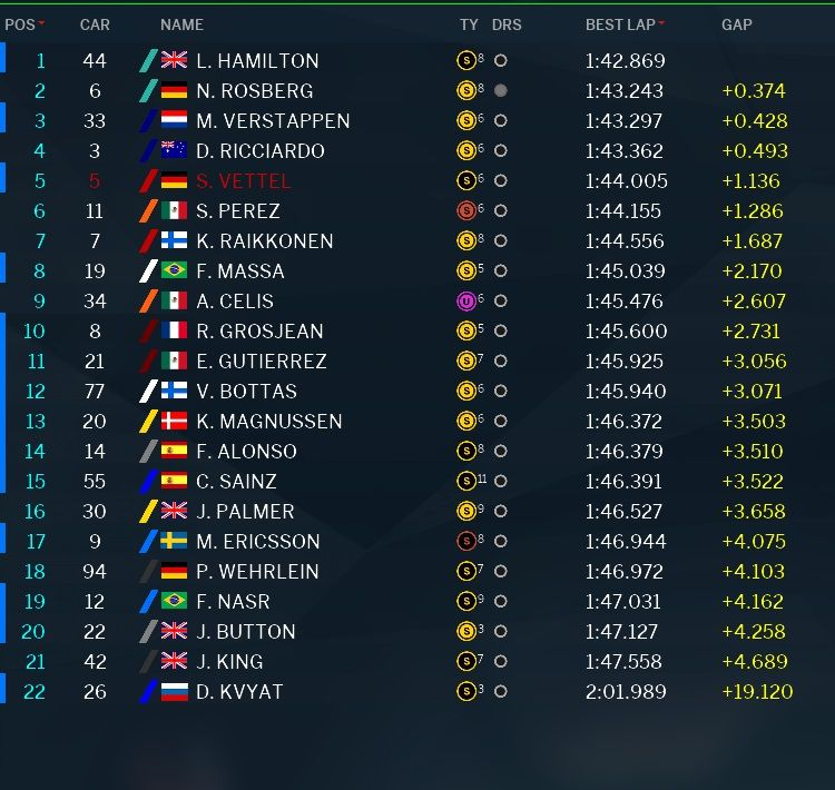 Classifica tempi prove libere 1 GP Abu Dhabi F1 2016 (4)