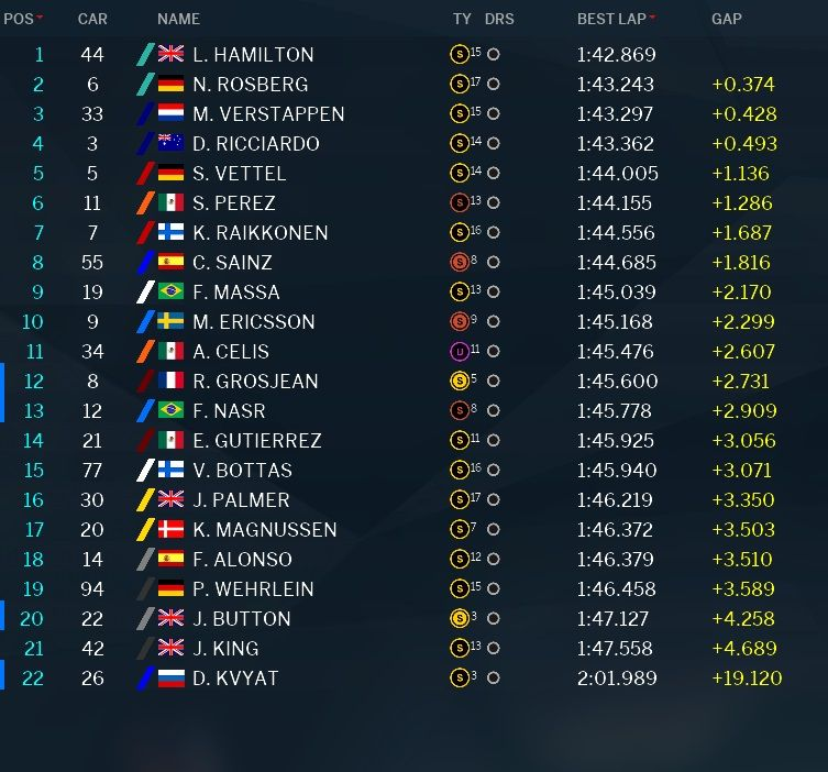Classifica tempi prove libere 1 GP Abu Dhabi F1 2016 (5)