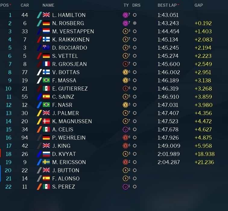 Classifica tempi prove libere 1 GP Abu Dhabi F1 2016