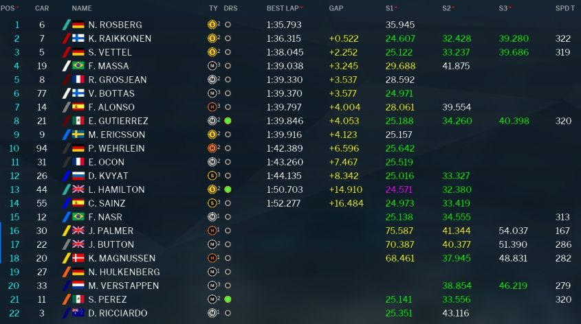 Classifica tempi prove libere 1 GP Malesia 2016