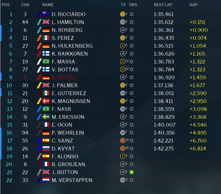 Classifica tempi prove libere 3 GP Malesia 2016 (2)