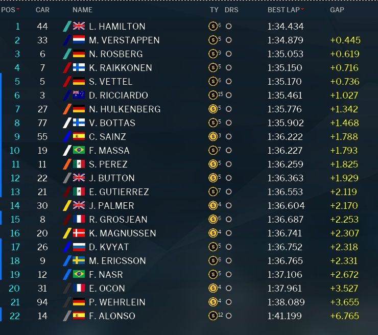 Classifica tempi prove libere 3 GP Malesia 2016 (5)