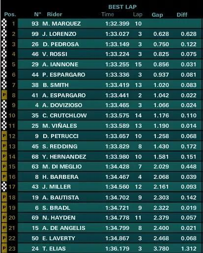 MotoGP Indianapolis 2015, classifica FP4