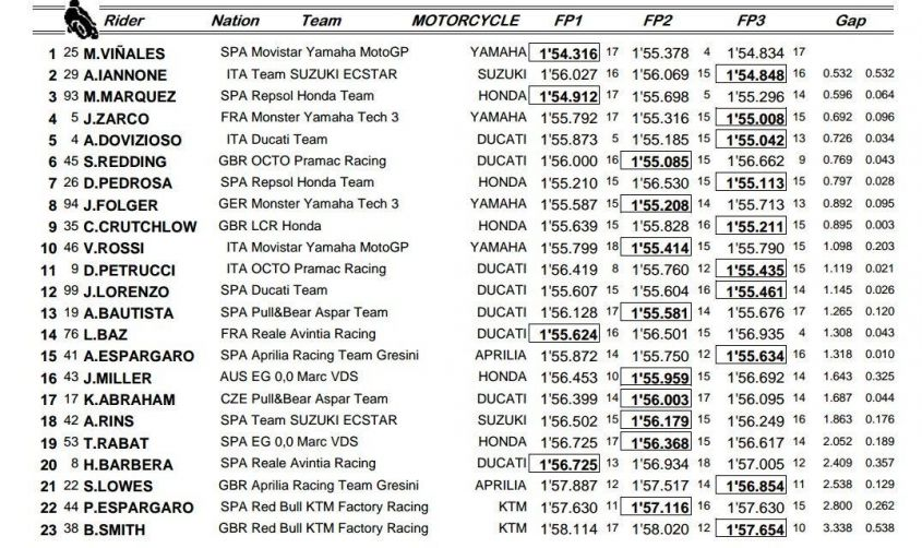 MotoGP Qatar 2017, qualifiche classifica