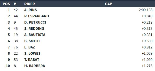 MotoGP Sepang classifica Q1