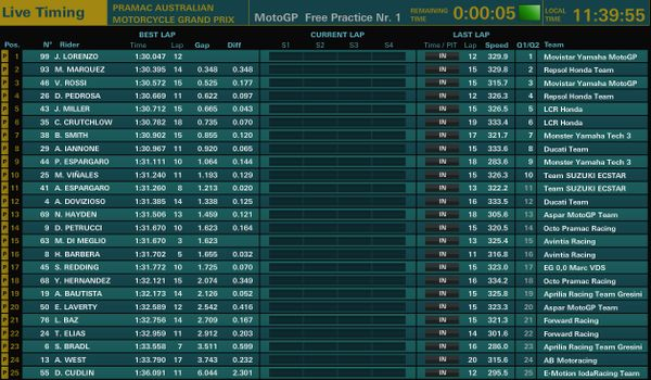 Prove libere 1 MotoGP Australia 2015, classifica