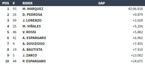 classifica MotoGP Aragon 2017