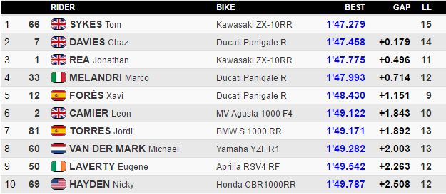 classifica SBK Libere Imola