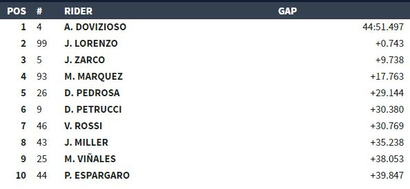 classifica finale MotoGP Sepang