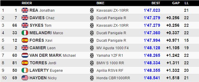 classifica finale SBK Libere Imola