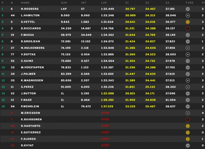 classifica gp australia f1 2016 (5)
