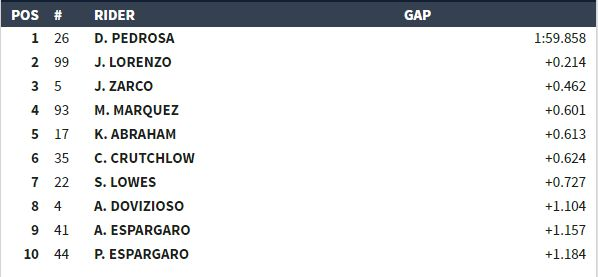 classifica prove libere 2 MotoGP Aragon